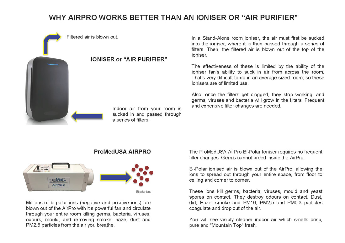 The AirPro is so much more effective than an ioniser or air purifier
